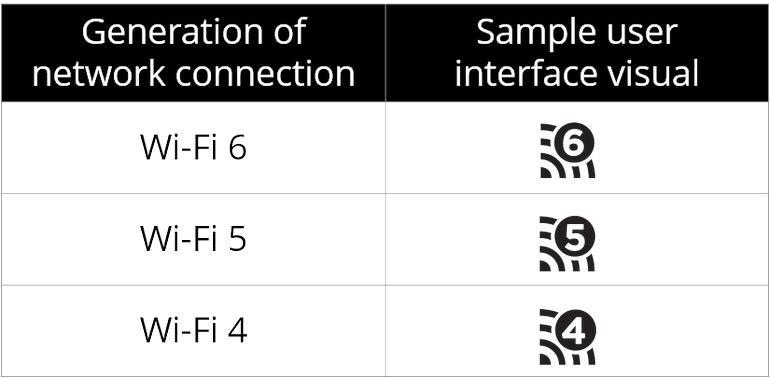 Названия стандартов сетей Wi-Fi упростят