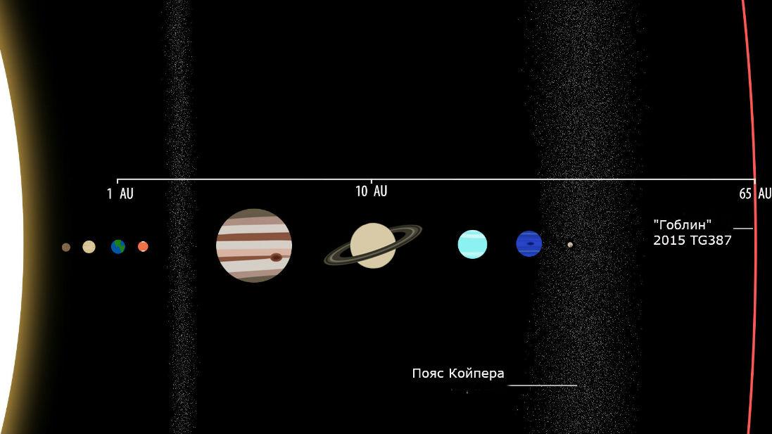 Сравнение 2015 TG387 на расстоянии 65 а.е. с известными планетами Солнечной системы.