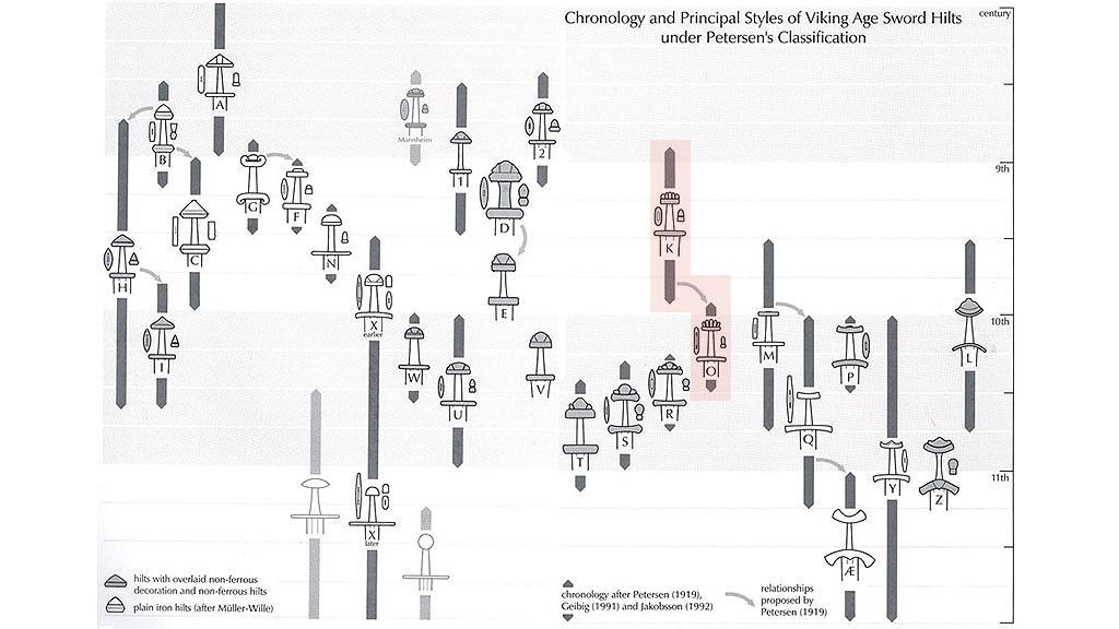 Типология мечей викингов по Петерсену. Изображение: swordforum.com