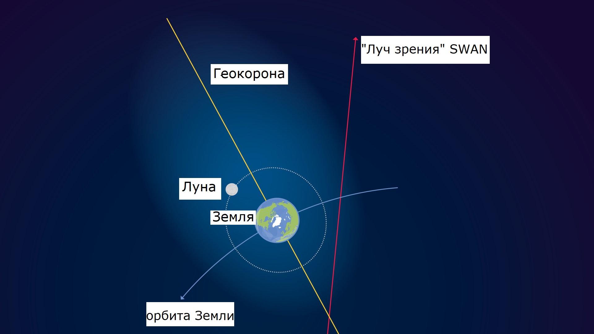 Схема, иллюстрирующая расположение и наблюдение геокороны.