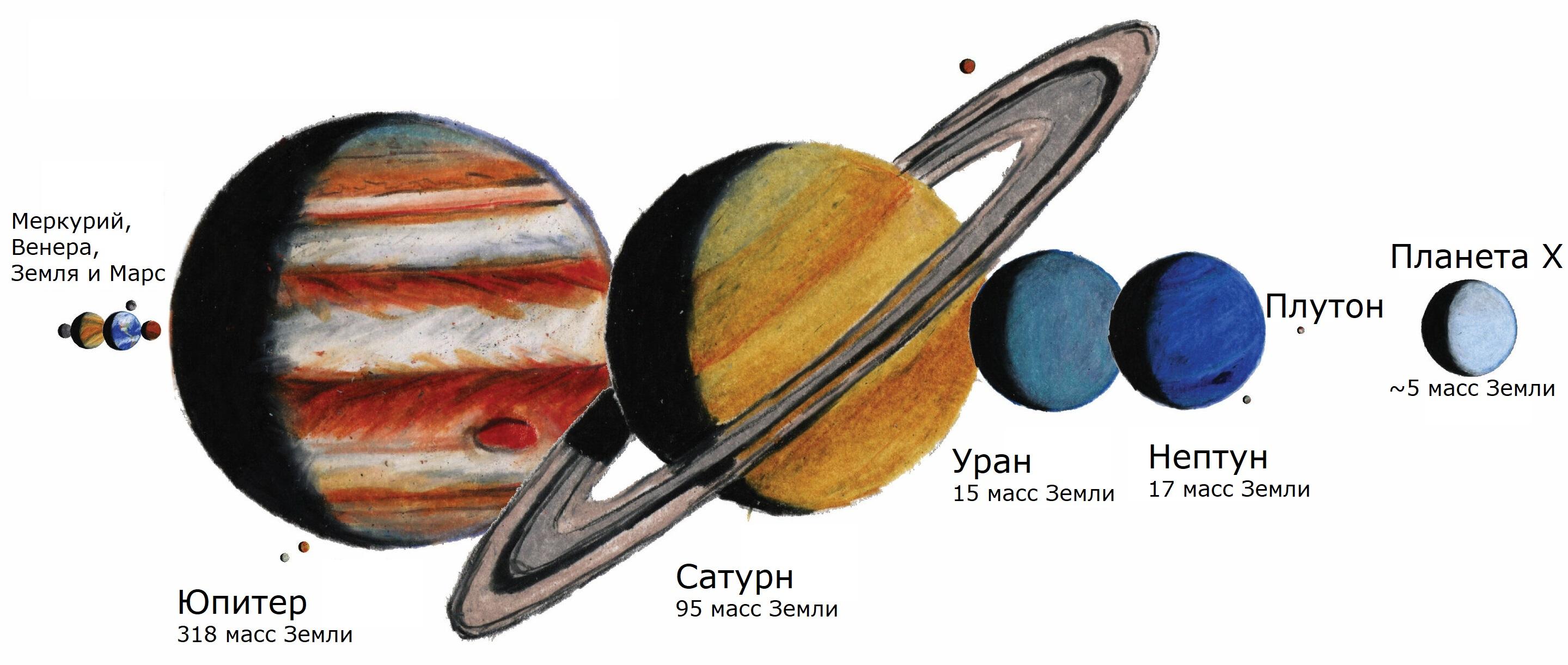 Сравнительные размеры планет Солнечной системы, включая гипотетическую Планету X.