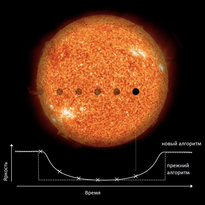 Исследователи улучшили алгоритм поиска экзопланет благодаря более точному учёту формы кривой блеска.