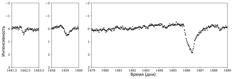 Транзиты трёх экзокомет по данным телескопа TESS.