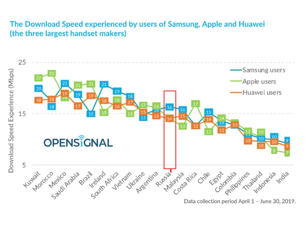 Названы смартфоны с самым быстрым мобильным интернетом