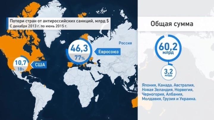 Антироссийские санкции: Запад наказал себя на 60 миллиардов