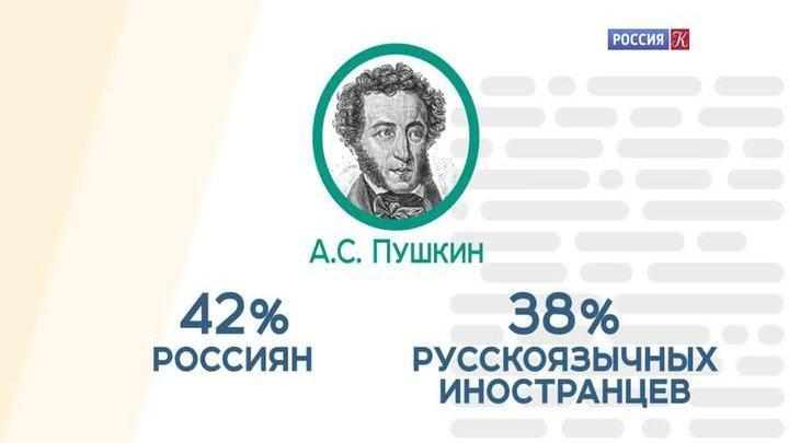 ВЦИОМ опубликовал рейтинг самых популярных русских классиков