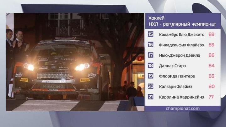 Россияне победили на первом этапе чемпионата Европы по ралли