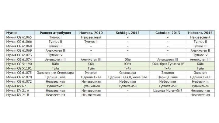 Версии идентификации мумий Тутмосидов. Перевод таблицы из статьи Хабахта, Рюли и Боуман. Цветом отмечены полностью опознанные мумии.