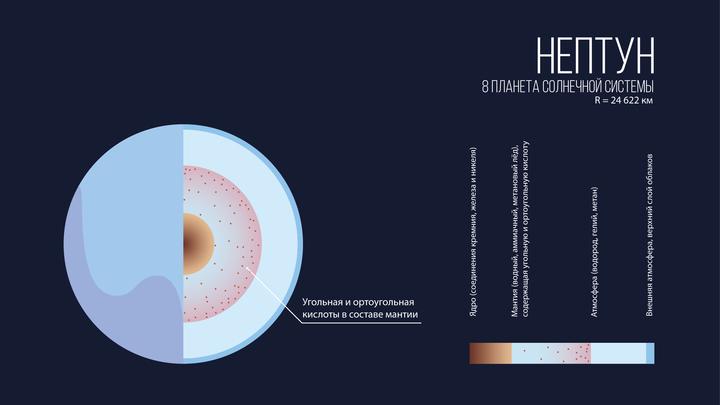 Внутренняя структура Нептуна.