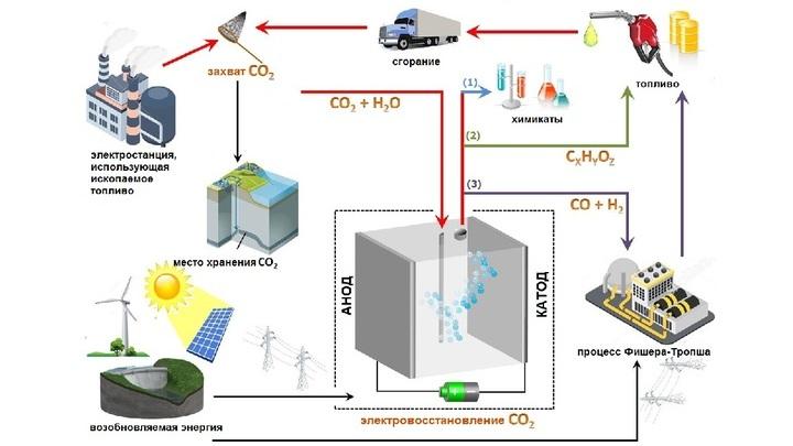 Процесс электровосстановления CO2 можно использовать для производства широкого спектра полезных продуктов.