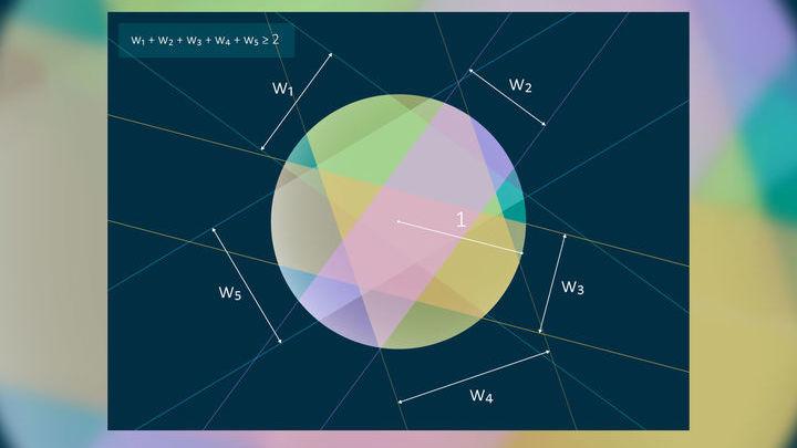 Иллюстрация к результату Тарского. Каждый фрагмент круга лежит между двумя параллельными прямыми. Суммарная ширина полосок равна диаметру круга.