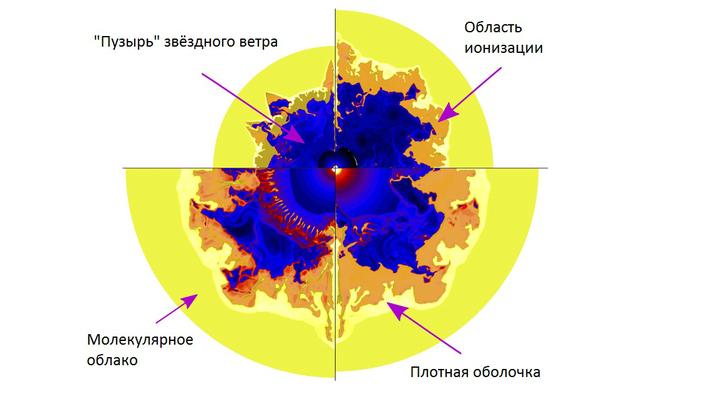 Схема окрестностей звезды Вольфа-Райе.