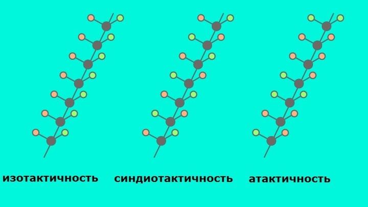 Три варианта тактичности: изотактичность, синдиотактичность и атактичность. Оранжевые и зелёные шарики обозначают CH3 и H.