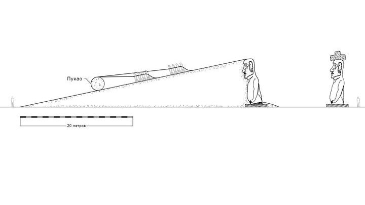 Систематический анализ археологических данных и классических законов механики помогли найти изящное и простое решение задаче инженеров острова Пасхи.