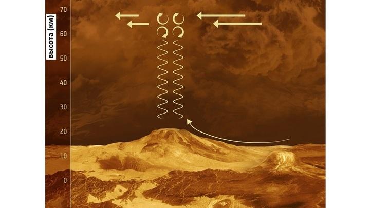 """Схематичное изображение волн тяготения. Снимок получен аппаратом """"Венера-экспресс""""."""