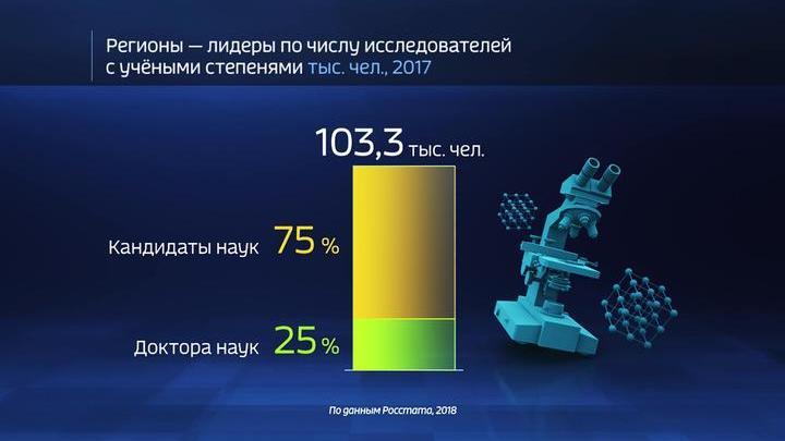 Россия в цифрах. Ученых становится меньше