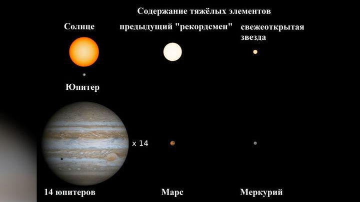 Общая масса тяжёлых элементов в составе свежеоткрытой звезды примерно равна массе Меркурия (а в составе Солнца √ 14 массам Юпитера).