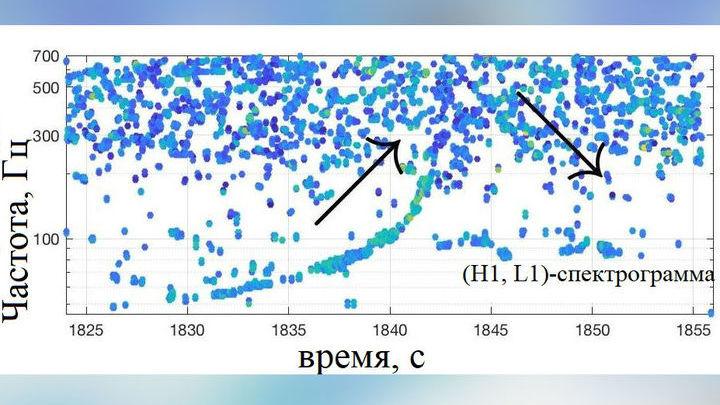 Частота гравитационных волн, принятых детекторами H1 и L1 системы LIGO. Всплеск GW170817 виден как восходящая кривая. После слияния частота снижается (секунды 1843-1847), указывая на уменьшающуюся скорость вращения образовавшегося объекта.