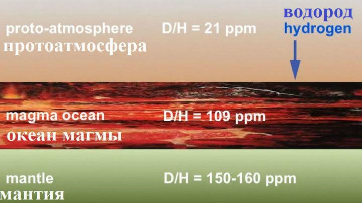 Расплавленная магма на поверхности формирующийся Земли захватывала водород из первичной атмосферы.