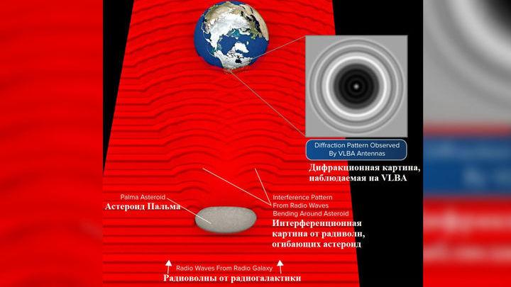 Астрономы использовали дифракцию радиоволн на краю астероида.