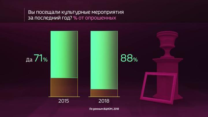 Россия в цифрах. Вовлеченность россиян в культурную жизнь