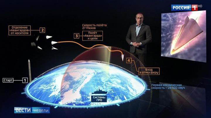 """Неуловимый """"Авангард"""": космическая скорость и сложная траектория"""