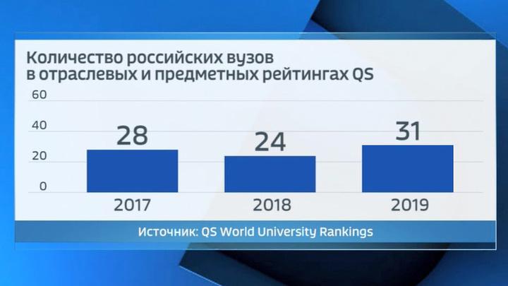 Вузы России заняли 25 мест в первой сотне международного предметного рейтинга
