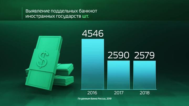 Россия в цифрах. Какие банкноты перестают подделывать