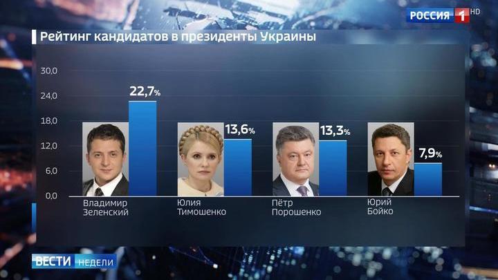 """Выборы на Украине: сальный Порошенко, """"мертвые души"""" и списанные деньги"""