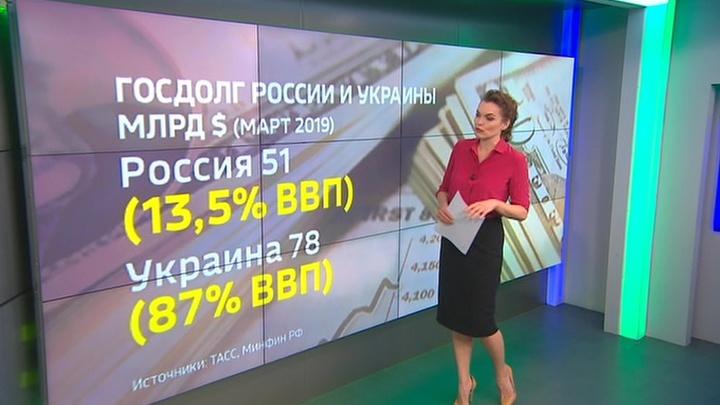 Экономика России и Украины: тенденции последних лет