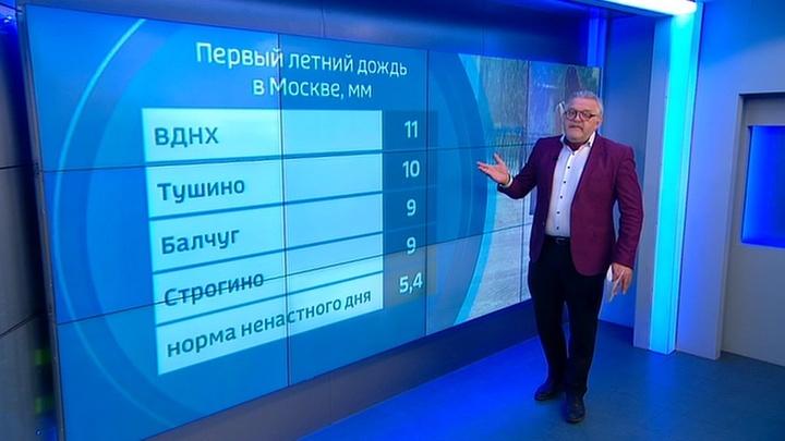 """""""Погода 24"""": прогноз на выходные"""