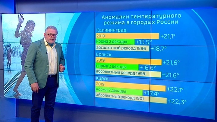 """""""Погода 24"""": в Европейской России вновь усиливается жара"""