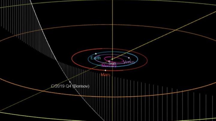 В Солнечной системе обнаружен уникальный гость из космоса