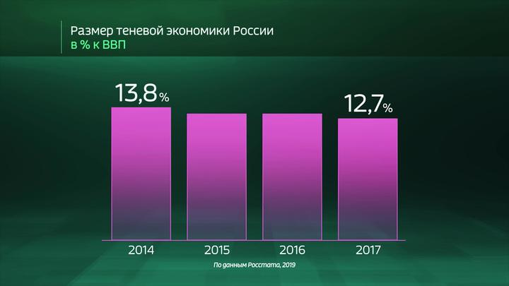 """Россия в цифрах. Какие секторы экономики находятся """"в тени""""?"""