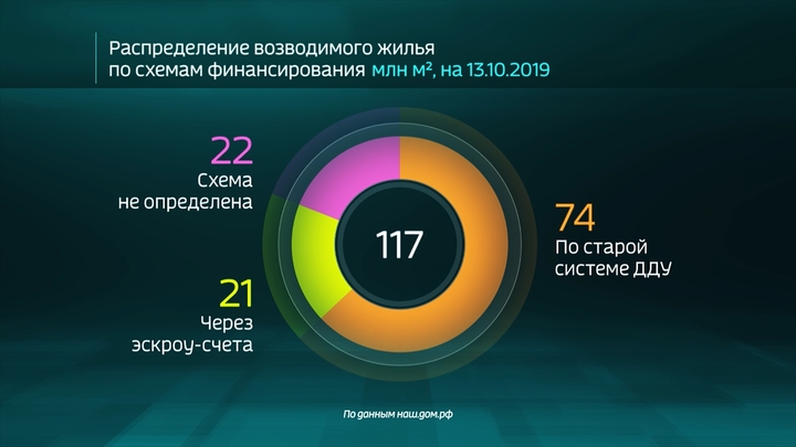 Россия в цифрах. Как проходит реформа долевого строительства