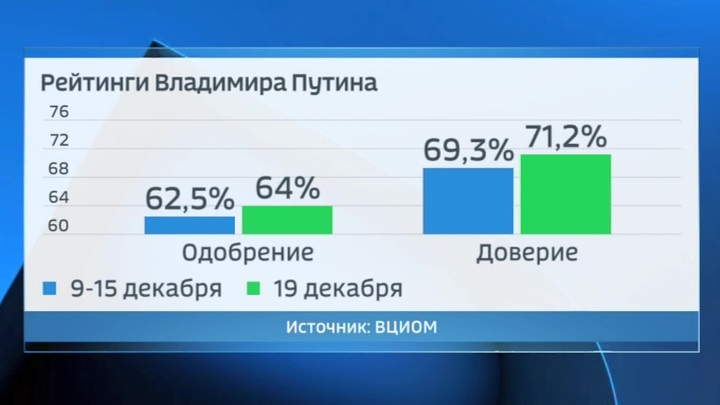 Рейтинг Путина вырос после пресс-конференции