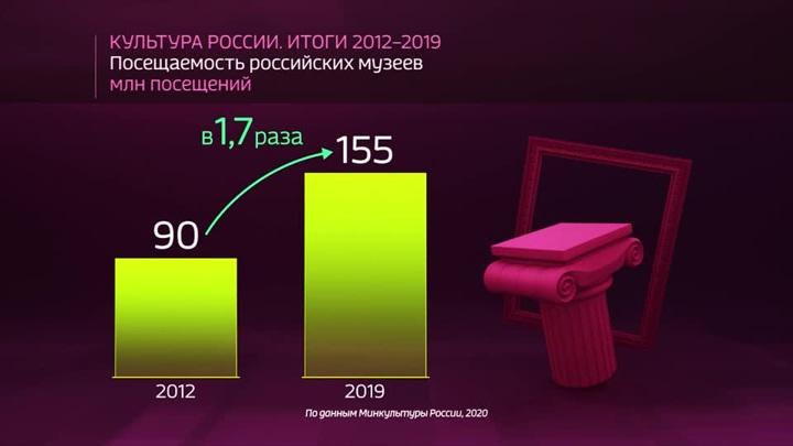 Россия в цифрах. Культура России. Итоги 2012 - 2019