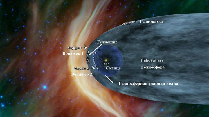 """""""Вояджер-2"""" приблизился к границам Солнечной системы"""
