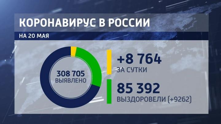 + 2,9%: Россия достигла самого низкого показателя роста COVID-19
