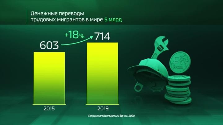 Всемирный банк назвал переводы денег из России самыми выгодными
