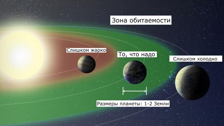 У каждой звезды своя обитаемая зона. Перевод Вести.Ru.