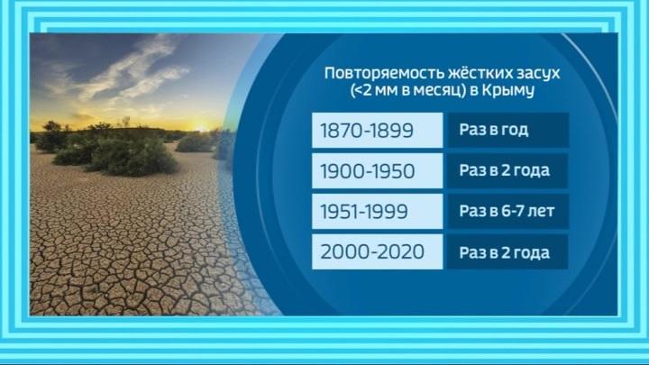 Как Крым спасут от засухи