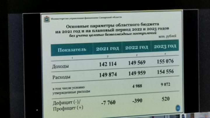 Озвучены предварительные параметры бюджета-2021 Самарской области