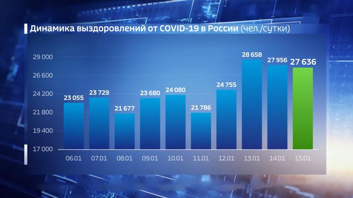 Оперштаб скорректировал коронавирусную статистику по России