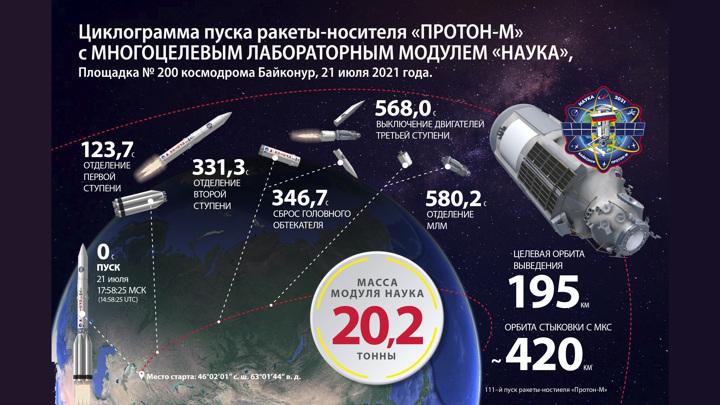 "Госкомиссия разрешила старт ""Протона-М"" с модулем ""Наука"""