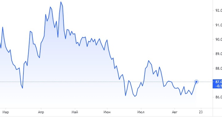 График: tradingview