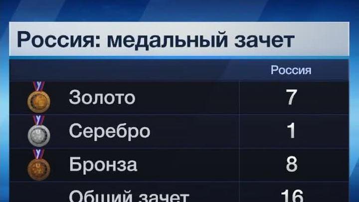 Универсиада. Триумфальный день российской сборной
