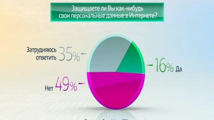 Россия в цифрах. Интернет-пользователи о защите персональных данных