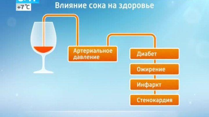 Фруктовый сок повышает давление