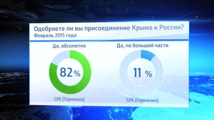 Forbes: жителям Крыма в России нравится больше, чем на Украине